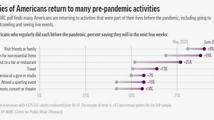 AP-NORC Poll: Many Americans Resuming Pre-Virus Activities